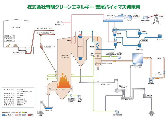 荒尾バイオマス発電所フロー図イメージ